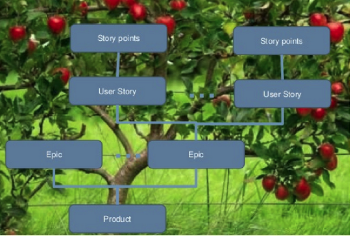 Visualizing Epic-Story Breakdown as branches of a tree